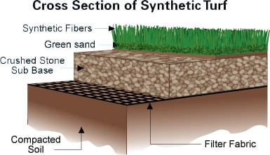 synthetic-turf-installation-process-cutaway1