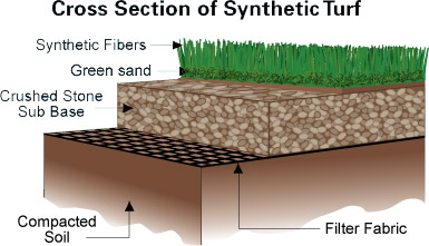 synthetic turf installation process cutaway